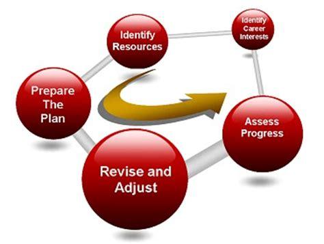 Five Steps to a Strategic Plan - forbescom